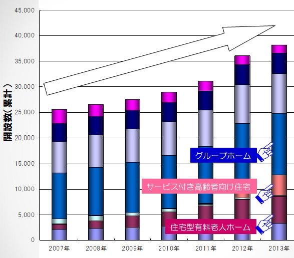 高齢者施設・住宅の累計