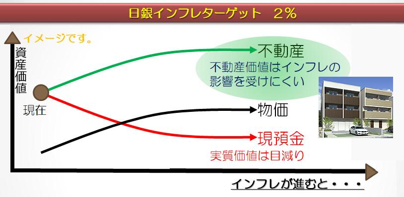 日銀インフレターゲット2%