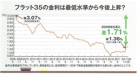 フラット35の金利は最低水準から今後上昇?