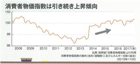 消費者物価指数は引き続き上昇傾向