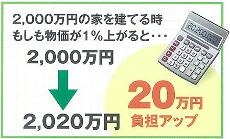 2000万円の家な20万円負担増