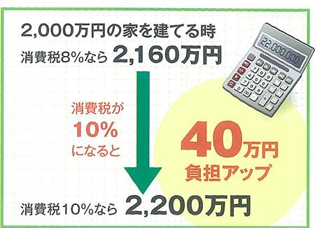 2000万円の家なら40万円負担増