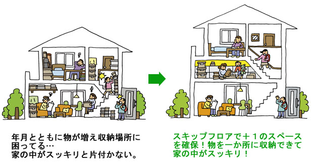 +αの収納空間をつくることで解決