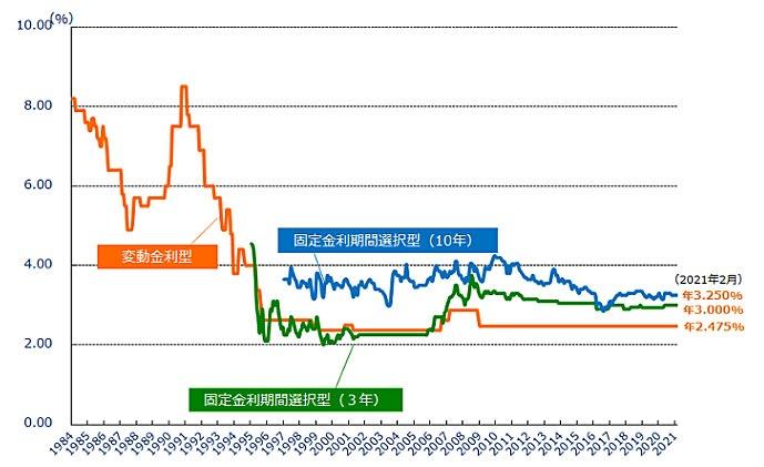金利変動グラフ